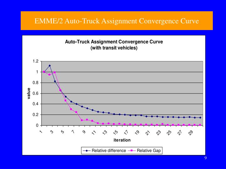 EMME/2 Auto-Truck Assignment Convergence Curve