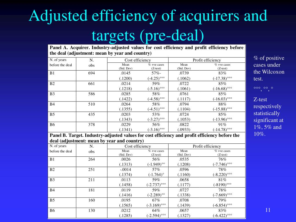 Adjusted efficiency of acquirers and targets (pre-deal)