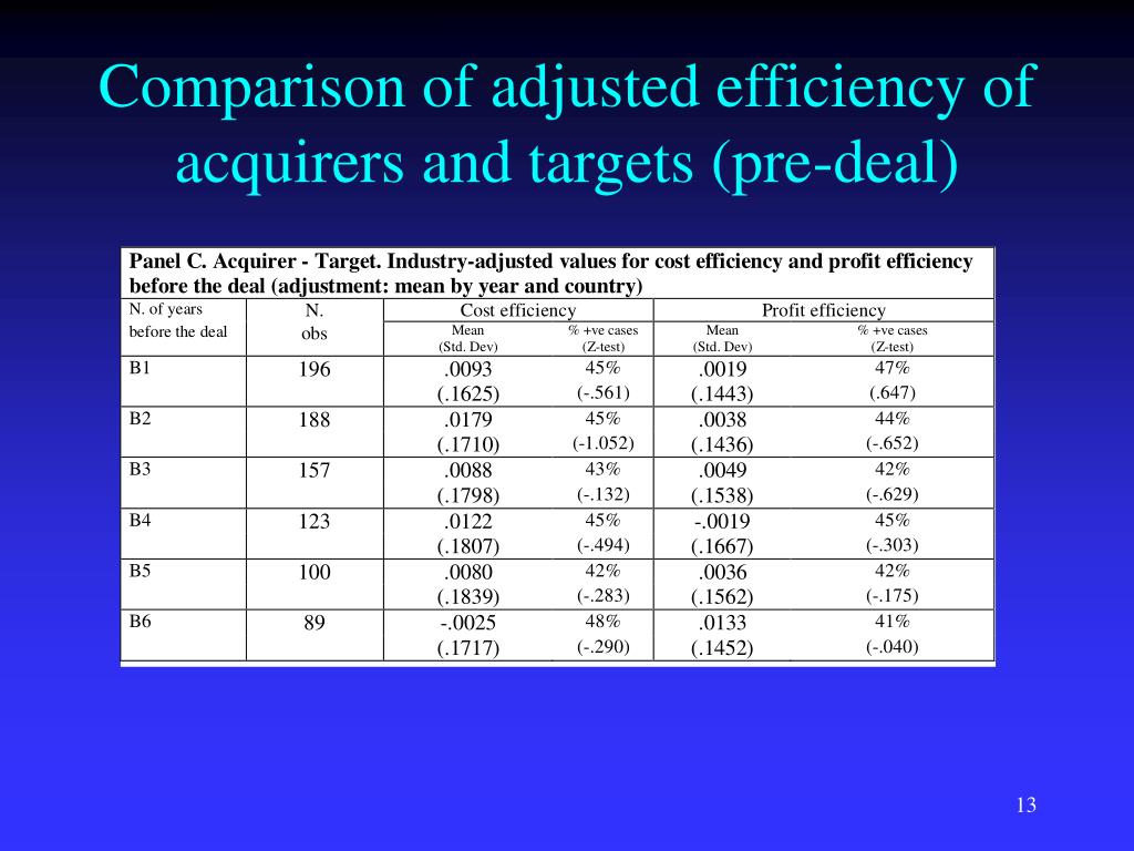 Comparison of adjusted efficiency of acquirers and targets (pre-deal)
