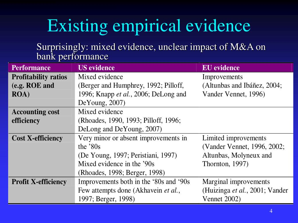 Existing empirical evidence