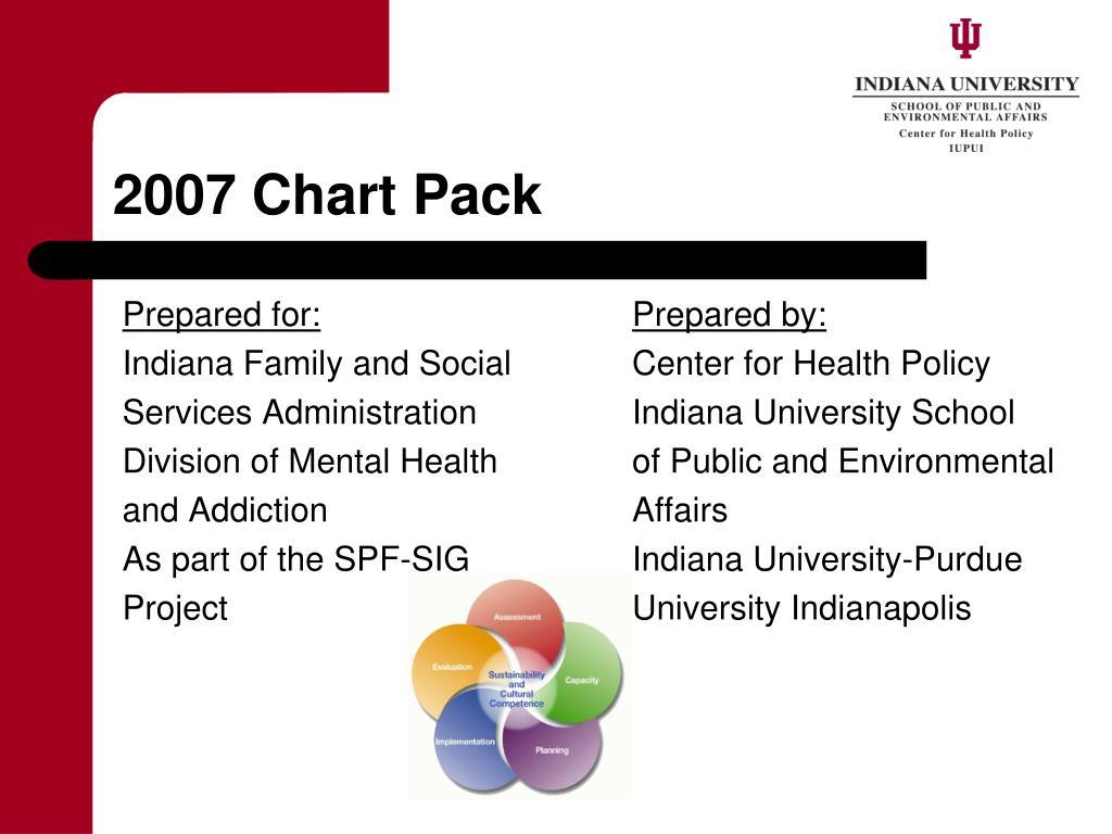2007 Chart Pack