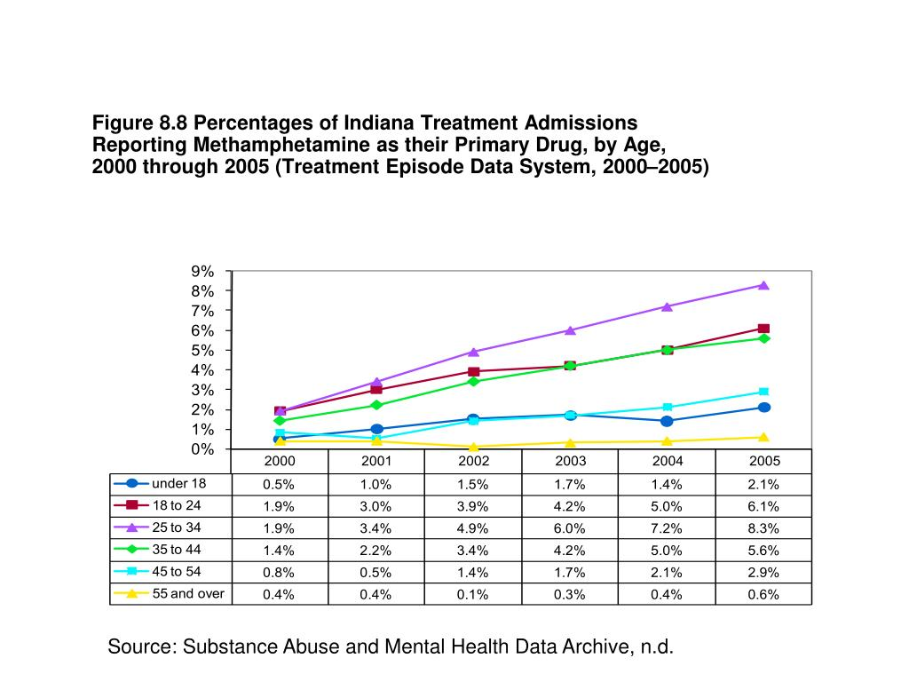 Figure 8.8 Percentages of Indiana Treatment Admissions Reporting Methamphetamine as their Primary Drug, by Age, 2000 through 2005 (Treatment Episode Data System, 2000–2005)