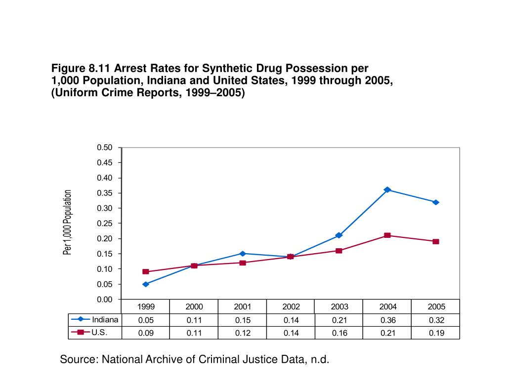 Figure 8.11 Arrest Rates for Synthetic Drug Possession per 1,000 Population, Indiana and United States, 1999 through 2005, (Uniform Crime Reports, 1999–2005)