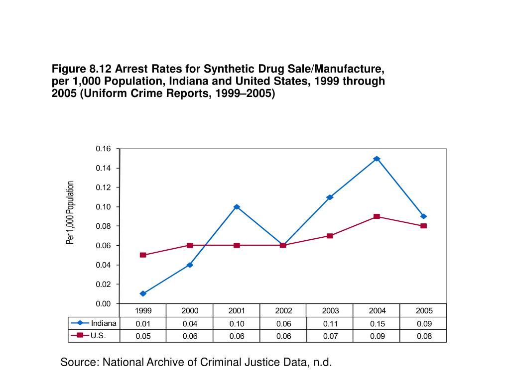 Figure 8.12 Arrest Rates for Synthetic Drug Sale/Manufacture, per 1,000 Population, Indiana and United States, 1999 through 2005 (Uniform Crime Reports, 1999–2005)