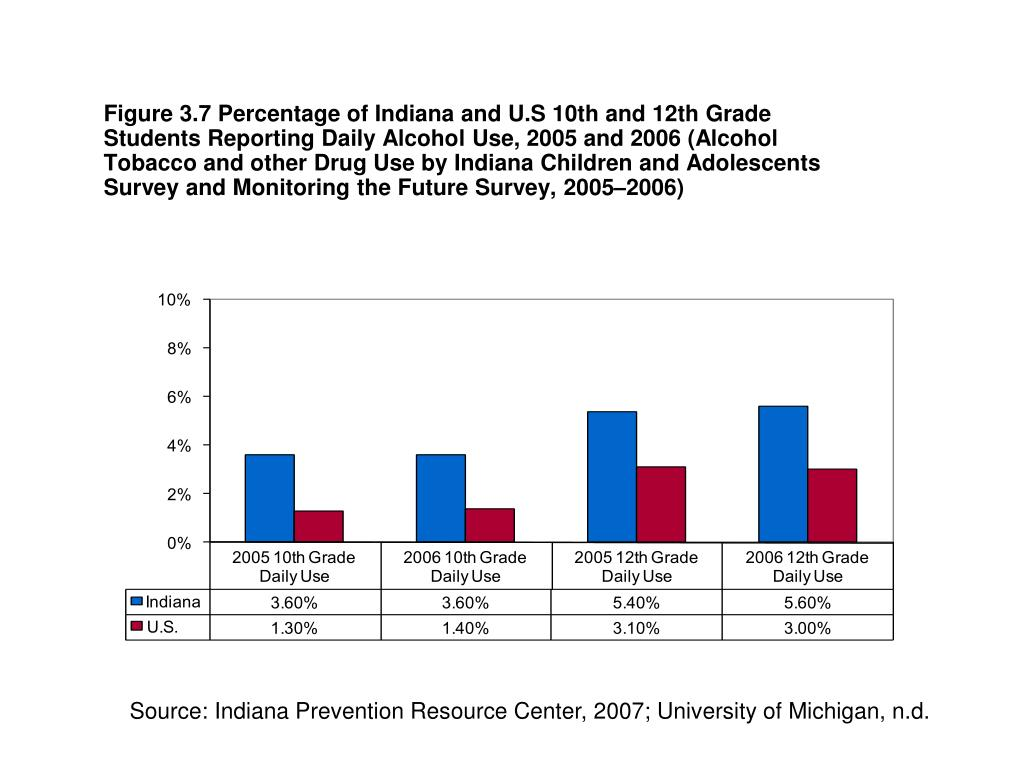 Figure 3.7 Percentage of Indiana and U.S 10th and 12th Grade Students Reporting Daily Alcohol Use, 2005 and 2006 (Alcohol Tobacco and other Drug Use by Indiana Children and Adolescents Survey and Monitoring the Future Survey, 2005–2006)
