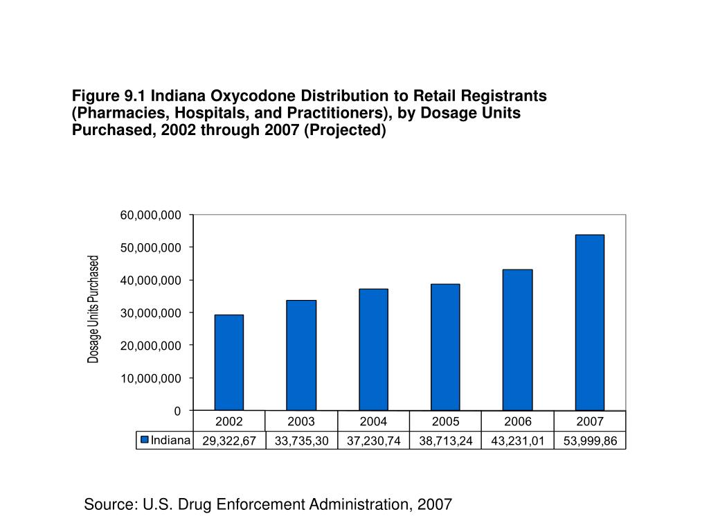 Figure 9.1 Indiana Oxycodone Distribution to Retail Registrants (Pharmacies, Hospitals, and Practitioners), by Dosage Units Purchased, 2002 through 2007 (Projected)