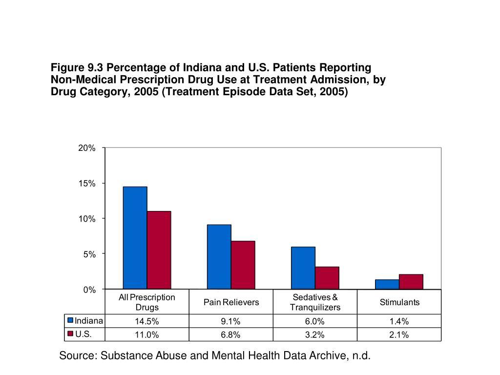 Figure 9.3 Percentage of Indiana and U.S. Patients Reporting Non-Medical Prescription Drug Use at Treatment Admission, by Drug Category, 2005 (Treatment Episode Data Set, 2005)