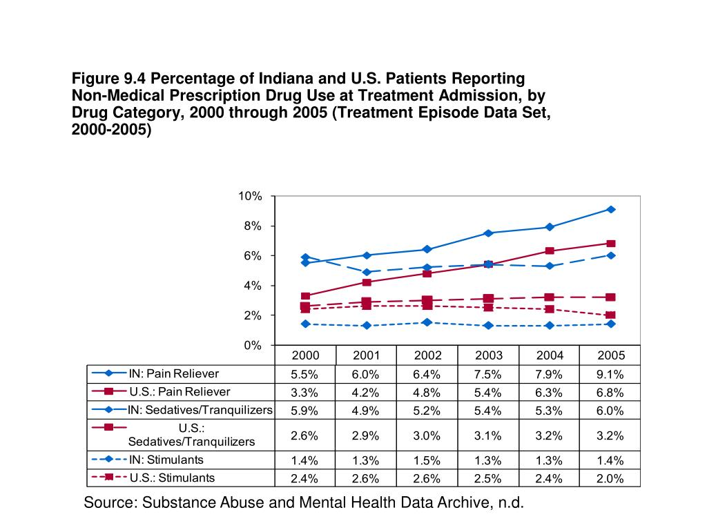 Figure 9.4 Percentage of Indiana and U.S. Patients Reporting Non-Medical Prescription Drug Use at Treatment Admission, by Drug Category, 2000 through 2005 (Treatment Episode Data Set, 2000-2005)