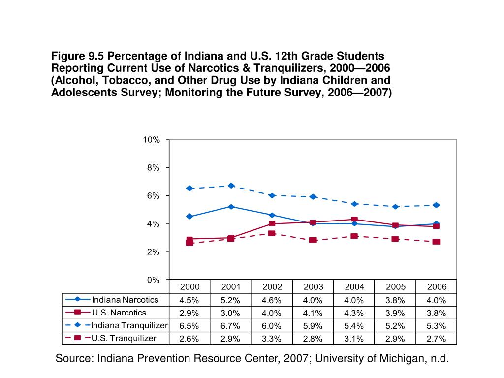 Figure 9.5 Percentage of Indiana and U.S. 12th Grade Students Reporting Current Use of Narcotics & Tranquilizers, 2000—2006 (Alcohol, Tobacco, and Other Drug Use by Indiana Children and Adolescents Survey; Monitoring the Future Survey, 2006—2007)