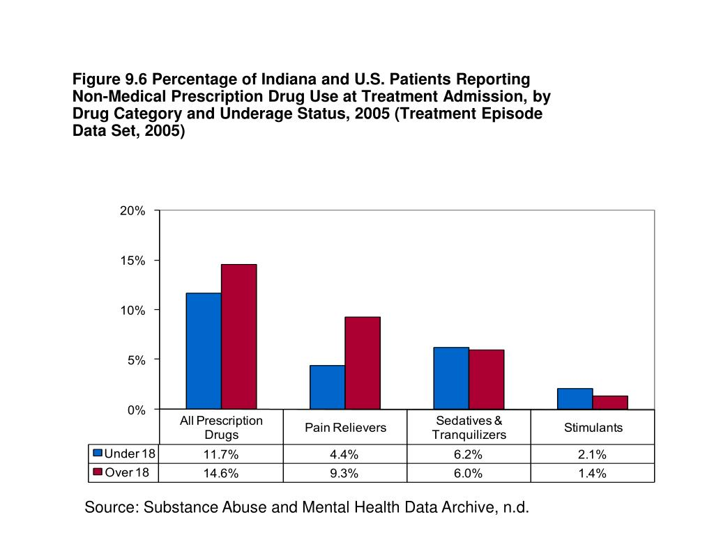 Figure 9.6 Percentage of Indiana and U.S. Patients Reporting Non-Medical Prescription Drug Use at Treatment Admission, by Drug Category and Underage Status, 2005 (Treatment Episode Data Set, 2005)