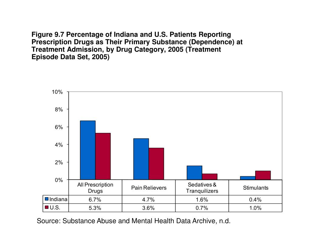 Figure 9.7 Percentage of Indiana and U.S. Patients Reporting Prescription Drugs as Their Primary Substance (Dependence) at Treatment Admission, by Drug Category, 2005 (Treatment Episode Data Set, 2005)