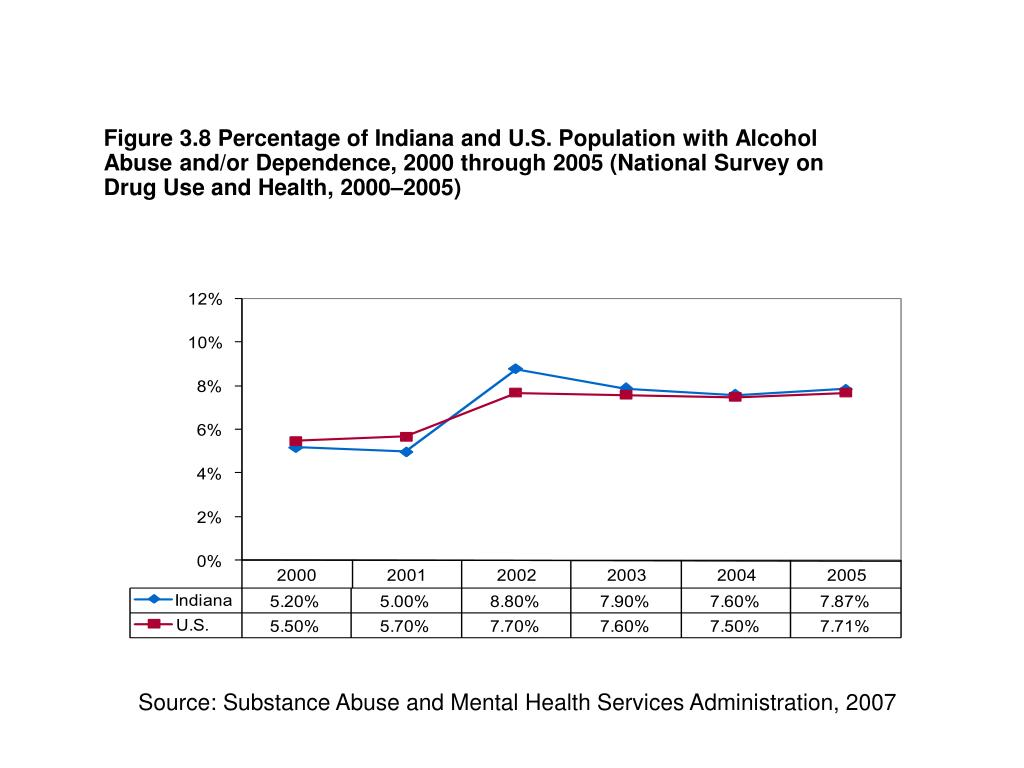 Figure 3.8 Percentage of Indiana and U.S. Population with Alcohol Abuse and/or Dependence, 2000 through 2005 (National Survey on Drug Use and Health, 2000–2005)