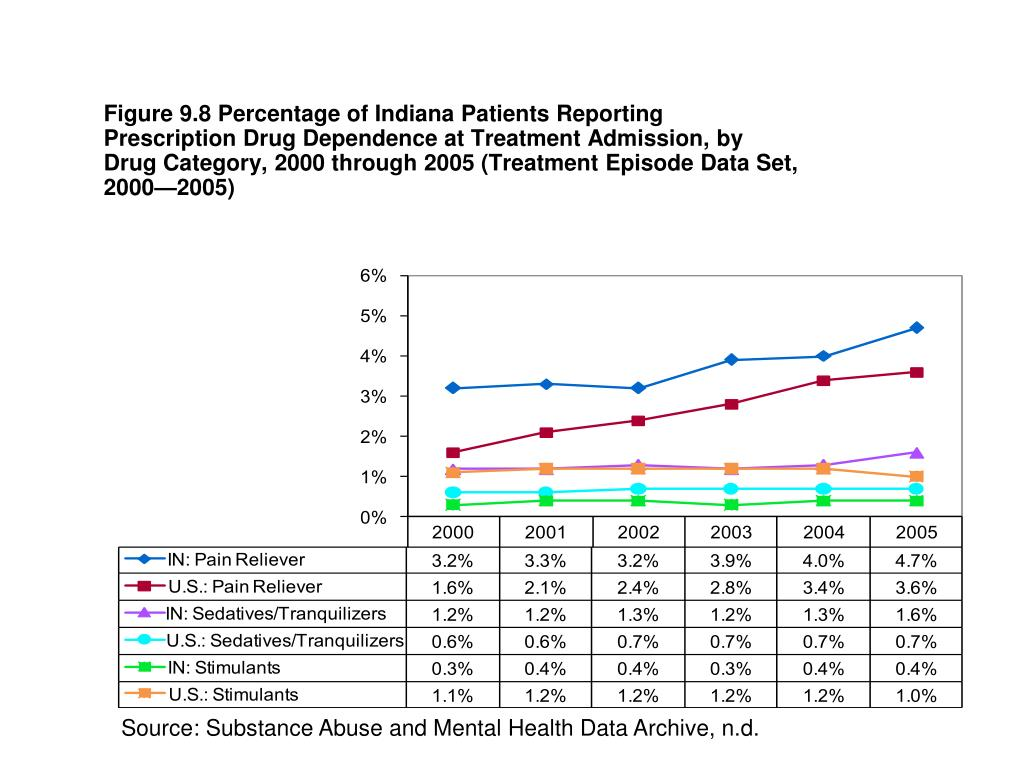 Figure 9.8 Percentage of Indiana Patients Reporting Prescription Drug Dependence at Treatment Admission, by