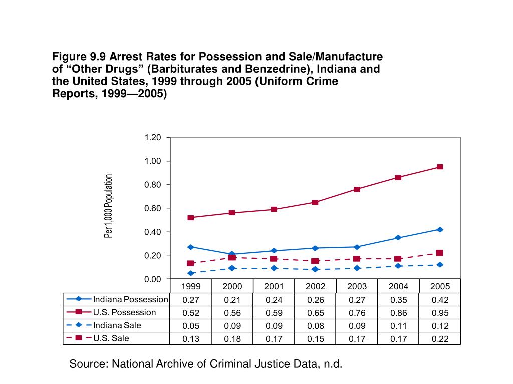 "Figure 9.9 Arrest Rates for Possession and Sale/Manufacture of ""Other Drugs"" (Barbiturates and Benzedrine), Indiana and the United States, 1999 through 2005 (Uniform Crime Reports, 1999—2005)"