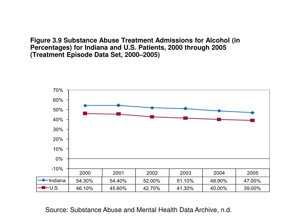 Figure 3.9 Substance Abuse Treatment Admissions for Alcohol (in Percentages) for Indiana and U.S. Patients, 2000 through 2005 (Treatment Episode Data Set, 2000–2005)