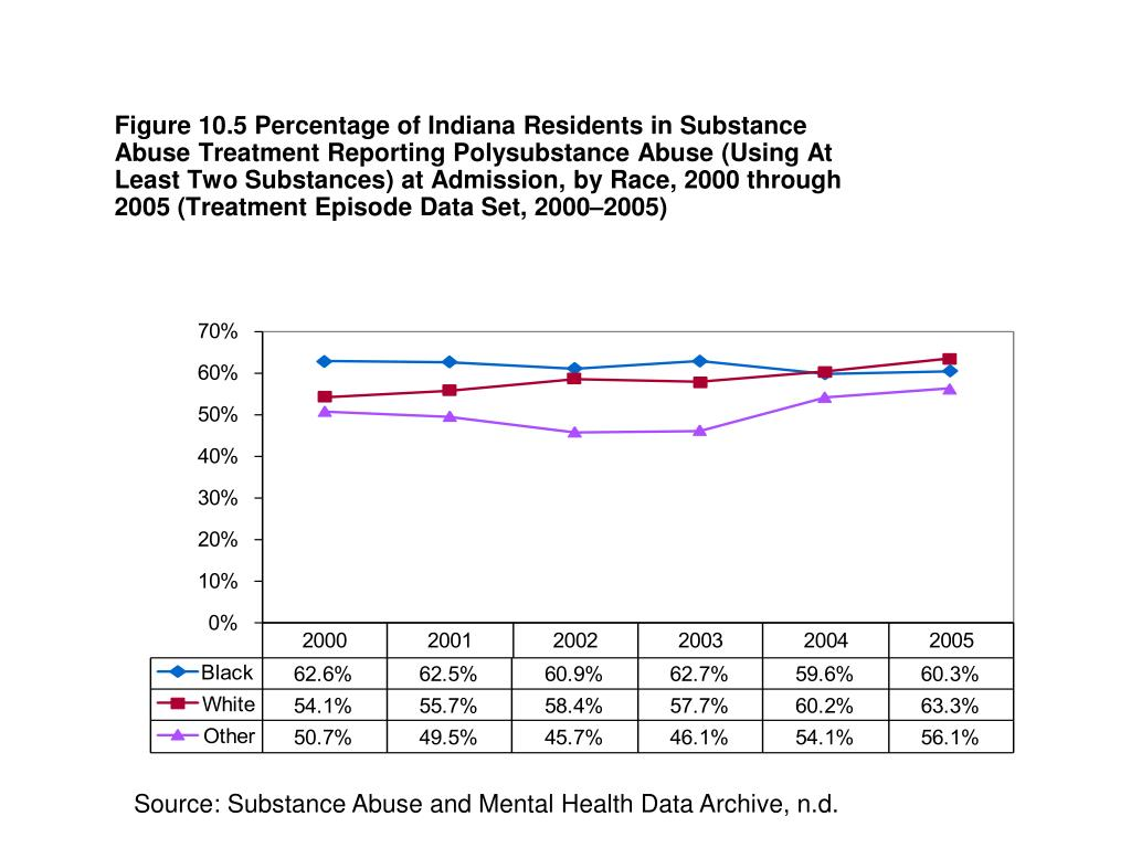 Figure 10.5 Percentage of Indiana Residents in Substance Abuse Treatment Reporting Polysubstance Abuse (Using At Least Two Substances) at Admission, by Race, 2000 through 2005 (Treatment Episode Data Set, 2000–2005)