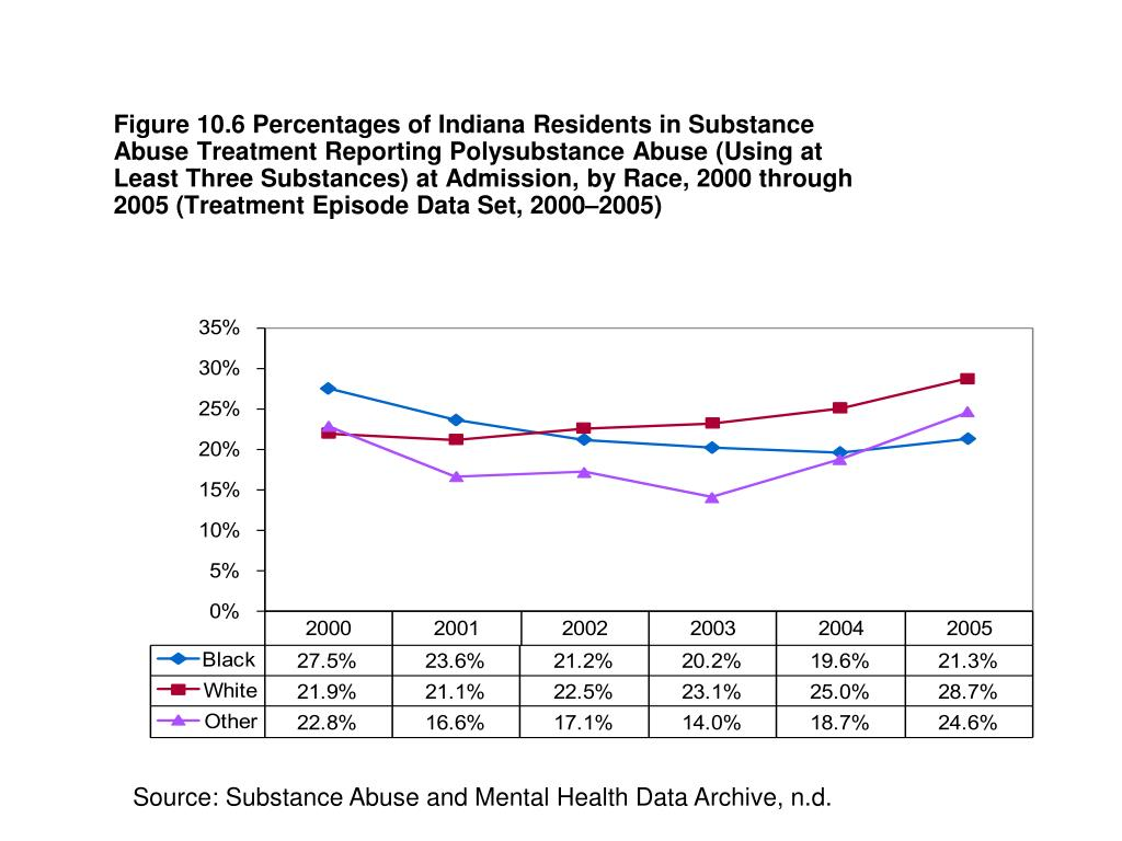 Figure 10.6 Percentages of Indiana Residents in Substance Abuse Treatment Reporting Polysubstance Abuse (Using at Least Three Substances) at Admission, by Race, 2000 through 2005 (Treatment Episode Data Set, 2000–2005)