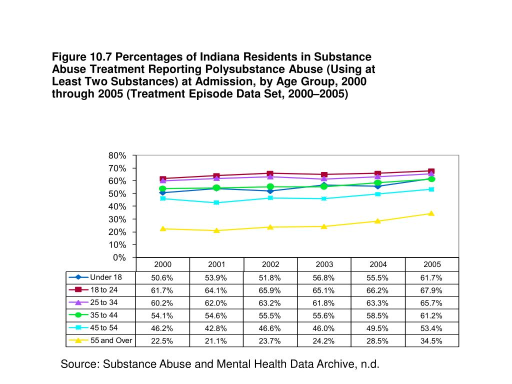 Figure 10.7 Percentages of Indiana Residents in Substance Abuse Treatment Reporting Polysubstance Abuse (Using at Least Two Substances) at Admission, by Age Group, 2000 through 2005 (Treatment Episode Data Set, 2000–2005)