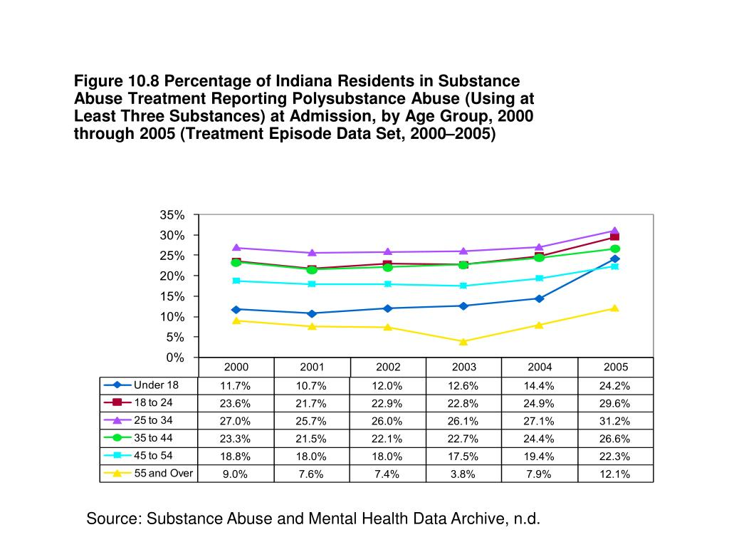 Figure 10.8 Percentage of Indiana Residents in Substance Abuse Treatment Reporting Polysubstance Abuse (Using at Least Three Substances) at Admission, by Age Group, 2000 through 2005 (Treatment Episode Data Set, 2000–2005)