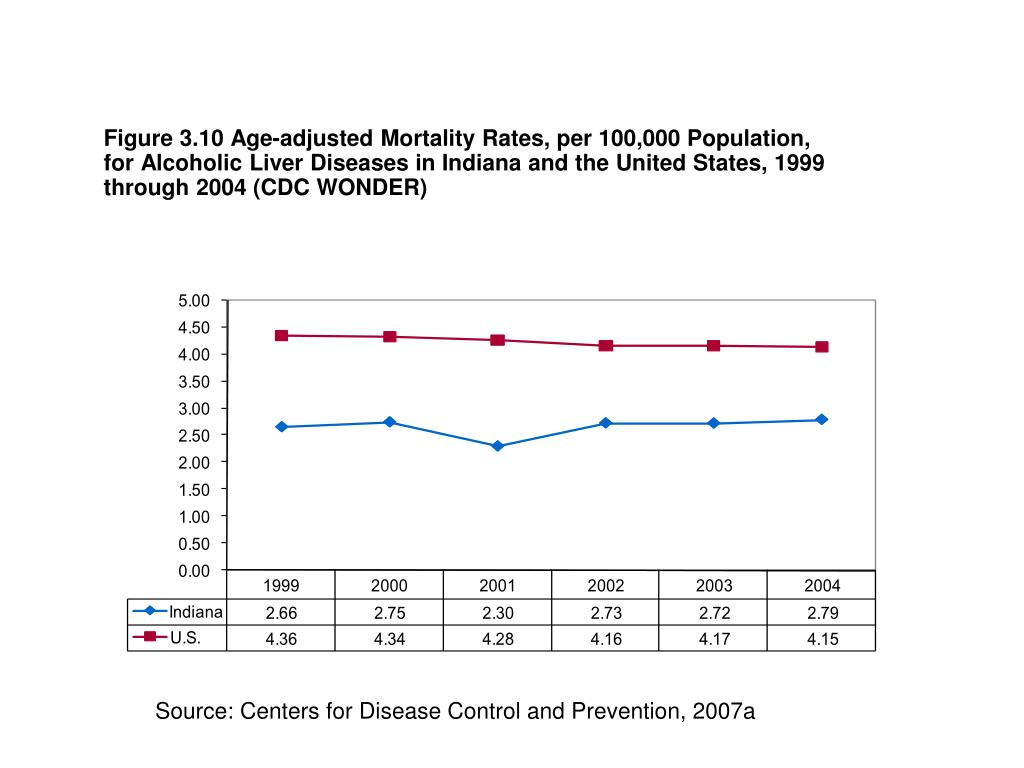 Figure 3.10 Age-adjusted Mortality Rates, per 100,000 Population, for Alcoholic Liver Diseases in Indiana and the United States, 1999 through 2004 (CDC WONDER)
