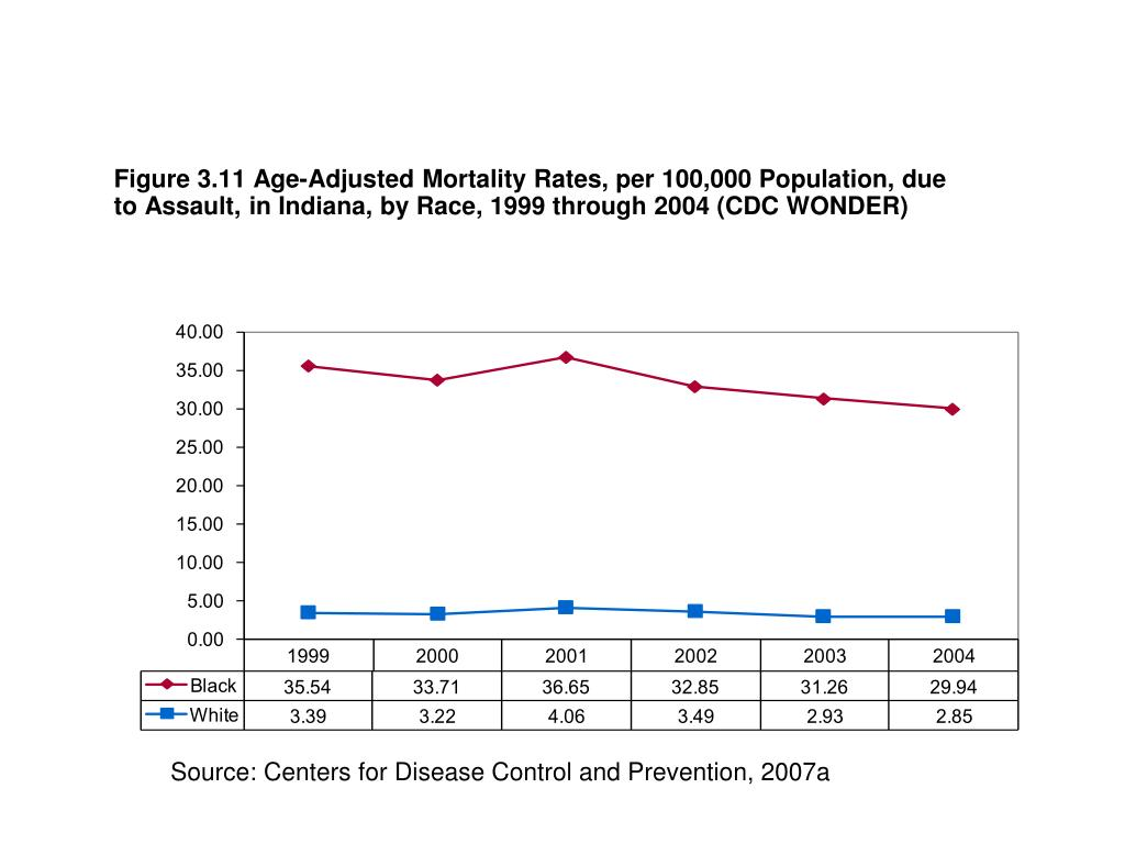 Figure 3.11 Age-Adjusted Mortality Rates, per 100,000 Population, due to Assault, in Indiana, by Race, 1999 through 2004 (CDC WONDER)