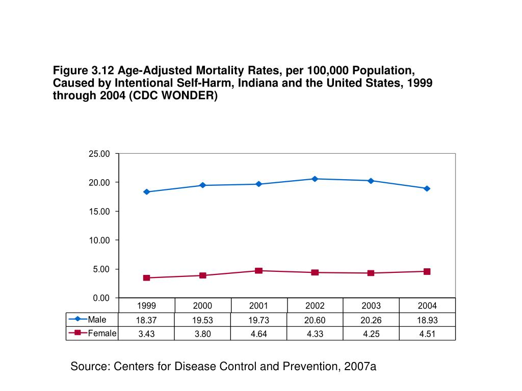Figure 3.12 Age-Adjusted Mortality Rates, per 100,000 Population, Caused by Intentional Self-Harm, Indiana and the United States, 1999 through 2004 (CDC WONDER)
