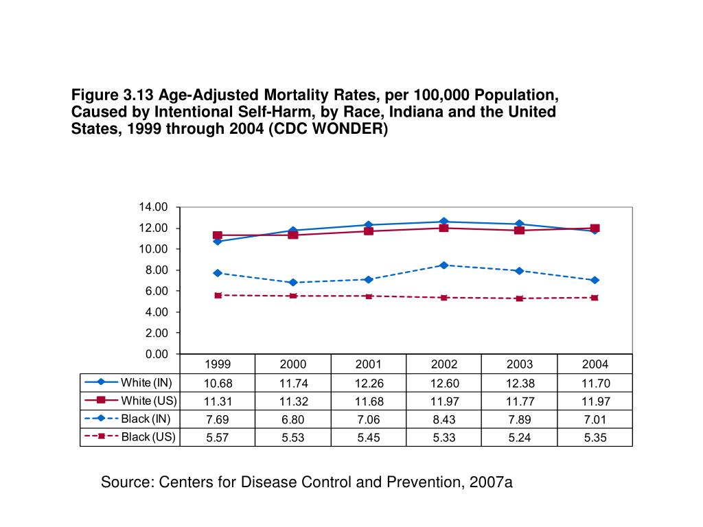 Figure 3.13 Age-Adjusted Mortality Rates, per 100,000 Population, Caused by Intentional Self-Harm, by Race, Indiana and the United States, 1999 through 2004 (CDC WONDER)