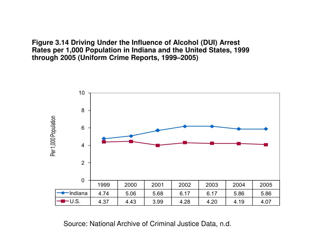 Figure 3.14 Driving Under the Influence of Alcohol (DUI) Arrest Rates per 1,000 Population in Indiana and the United States, 1999 through 2005 (Uniform Crime Reports, 1999–2005)