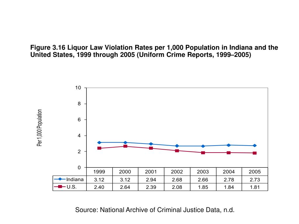 Figure 3.16 Liquor Law Violation Rates per 1,000 Population in Indiana and the United States, 1999 through 2005 (Uniform Crime Reports, 1999–2005)