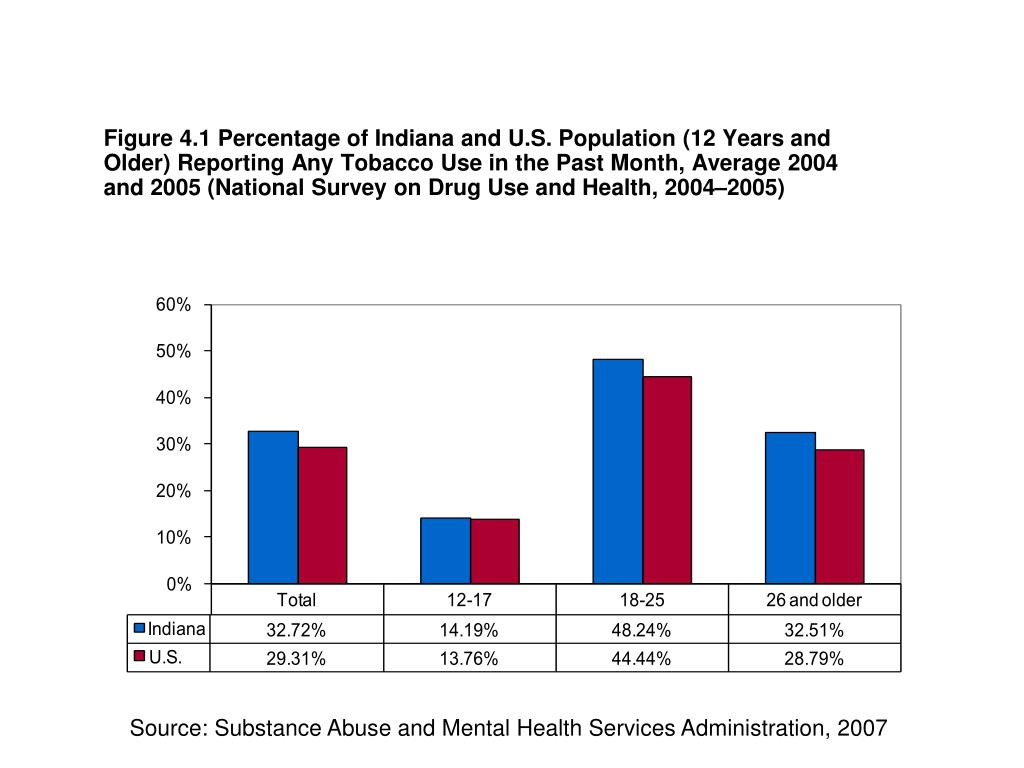 Figure 4.1 Percentage of Indiana and U.S. Population (12 Years and Older) Reporting Any Tobacco Use in the Past Month, Average 2004 and 2005 (National Survey on Drug Use and Health, 2004–2005)