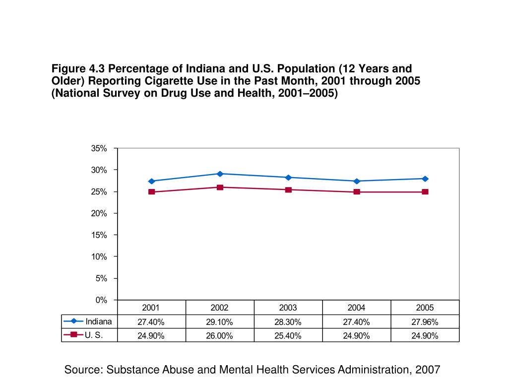 Figure 4.3 Percentage of Indiana and U.S. Population (12 Years and Older) Reporting Cigarette Use in the Past Month, 2001 through 2005 (National Survey on Drug Use and Health, 2001–2005)