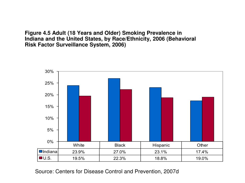 Figure 4.5 Adult (18 Years and Older) Smoking Prevalence in Indiana and the United States, by Race/Ethnicity, 2006 (Behavioral Risk Factor Surveillance System, 2006)
