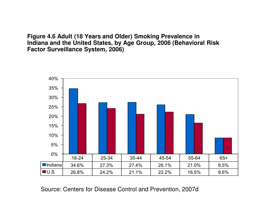 Figure 4.6 Adult (18 Years and Older) Smoking Prevalence in Indiana and the United States, by Age Group, 2006 (Behavioral Risk Factor Surveillance System, 2006)