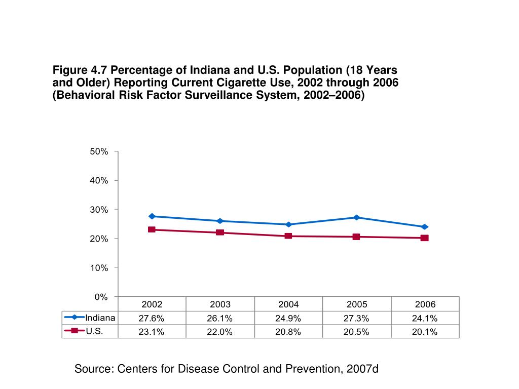 Figure 4.7 Percentage of Indiana and U.S. Population (18 Years and Older) Reporting Current Cigarette Use, 2002 through 2006 (Behavioral Risk Factor Surveillance System, 2002–2006)