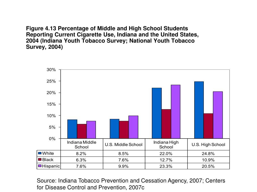 Figure 4.13 Percentage of Middle and High School Students Reporting Current Cigarette Use, Indiana and the United States, 2004 (Indiana Youth Tobacco Survey; National Youth Tobacco Survey, 2004)
