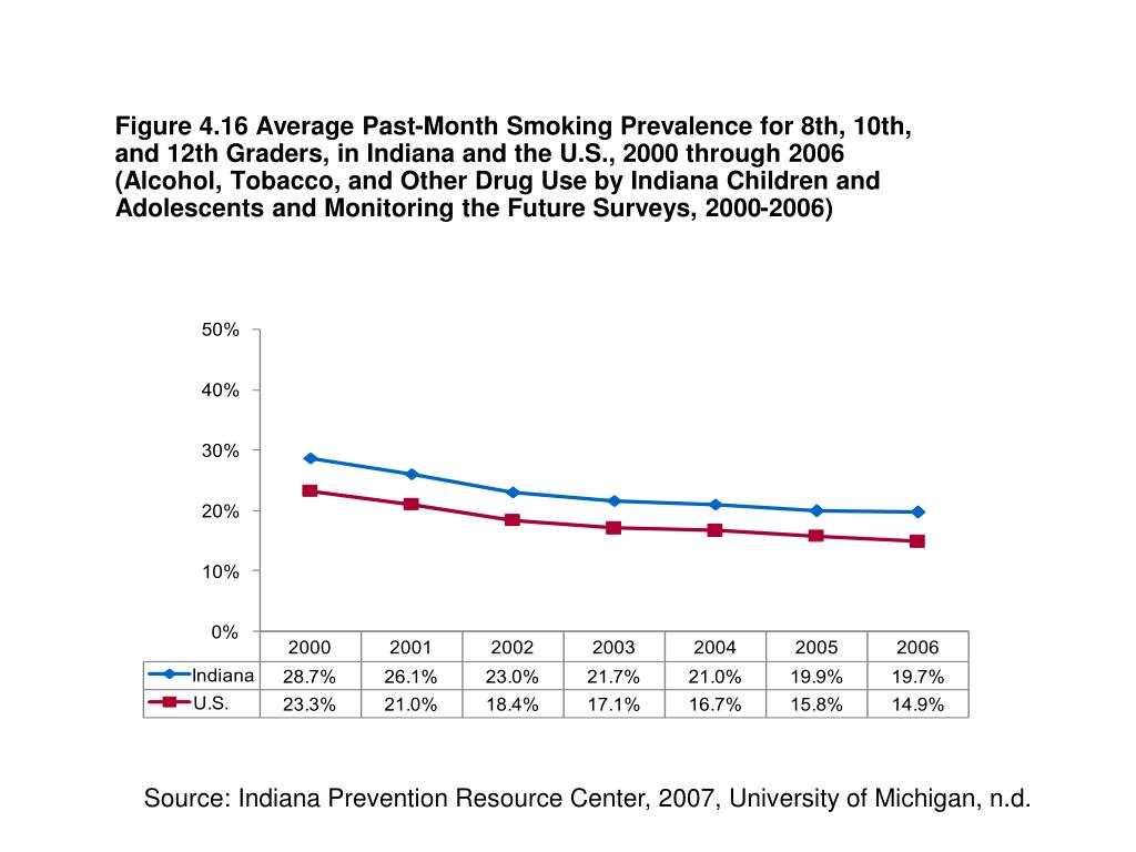 Figure 4.16 Average Past-Month Smoking Prevalence for 8th, 10th, and 12th Graders, in Indiana and the U.S., 2000 through 2006 (Alcohol, Tobacco, and Other Drug Use by Indiana Children and Adolescents and Monitoring the Future Surveys, 2000-2006)