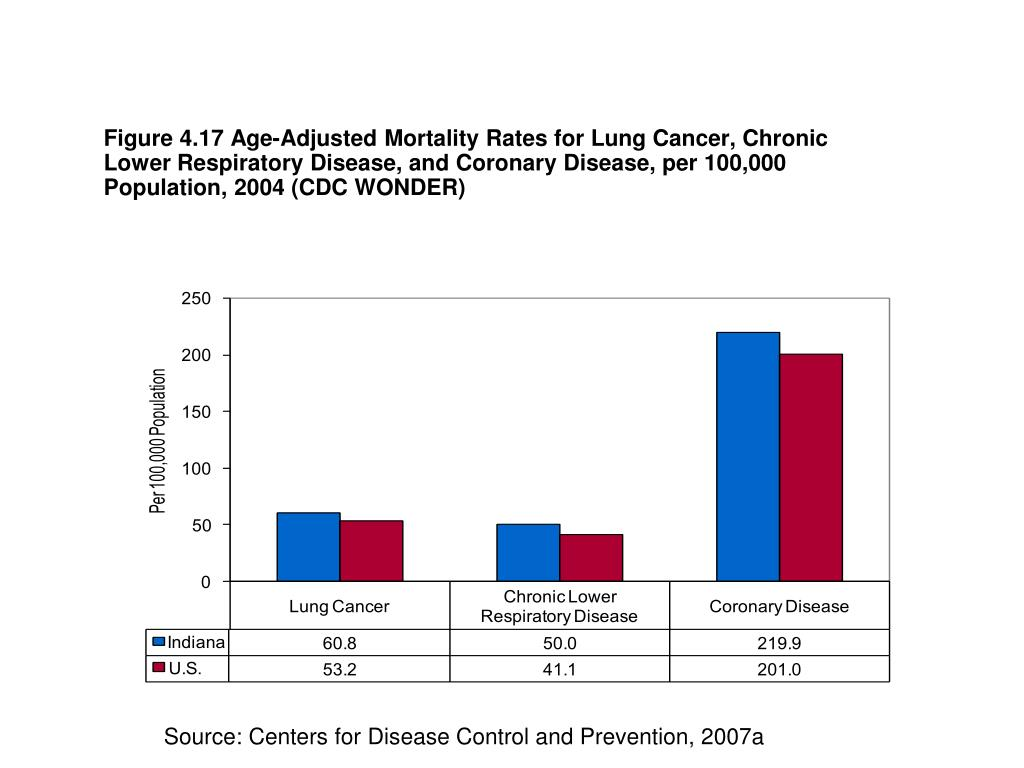 Figure 4.17 Age-Adjusted Mortality Rates for Lung Cancer, Chronic Lower Respiratory Disease, and Coronary Disease, per 100,000 Population, 2004 (CDC WONDER)