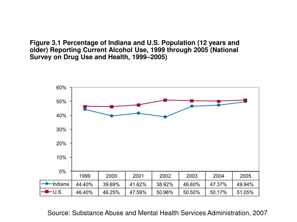 Figure 3.1 Percentage of Indiana and U.S. Population (12 years and older) Reporting Current Alcohol Use, 1999 through 2005 (National Survey on Drug Use and Health, 1999–2005)
