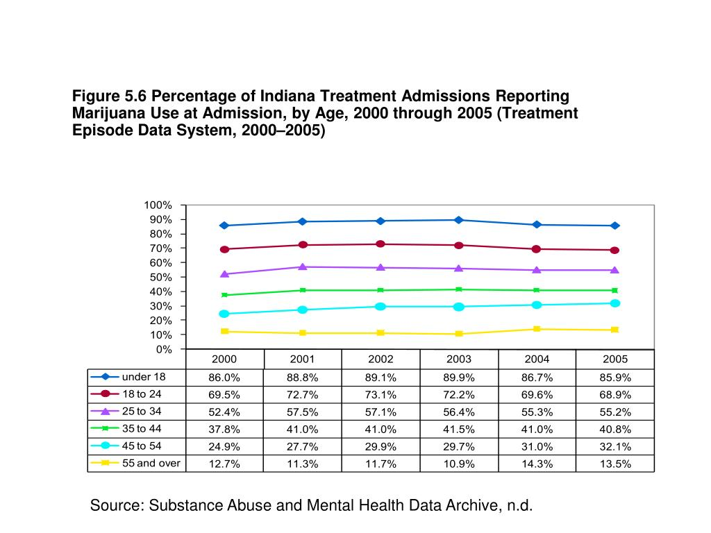 Figure 5.6 Percentage of Indiana Treatment Admissions Reporting Marijuana Use at Admission, by Age, 2000 through 2005 (Treatment Episode Data System, 2000–2005)