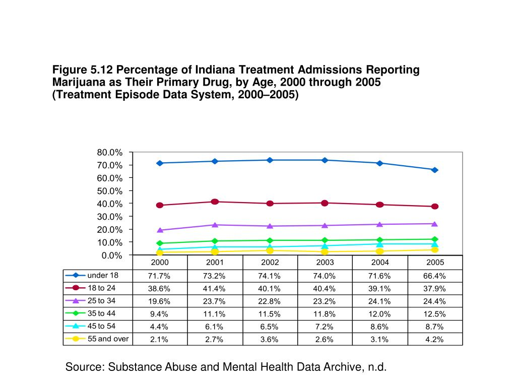 Figure 5.12 Percentage of Indiana Treatment Admissions Reporting Marijuana as Their Primary Drug, by Age, 2000 through 2005 (Treatment Episode Data System, 2000–2005)