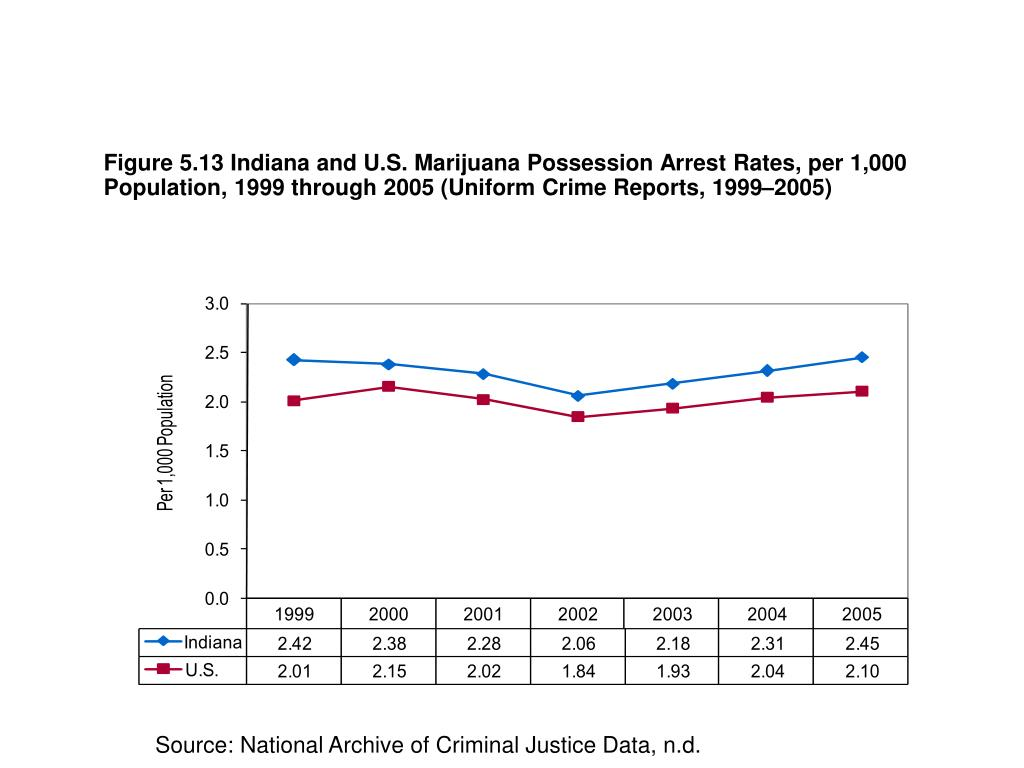 Figure 5.13 Indiana and U.S. Marijuana Possession Arrest Rates, per 1,000 Population, 1999 through 2005 (Uniform Crime Reports, 1999–2005)