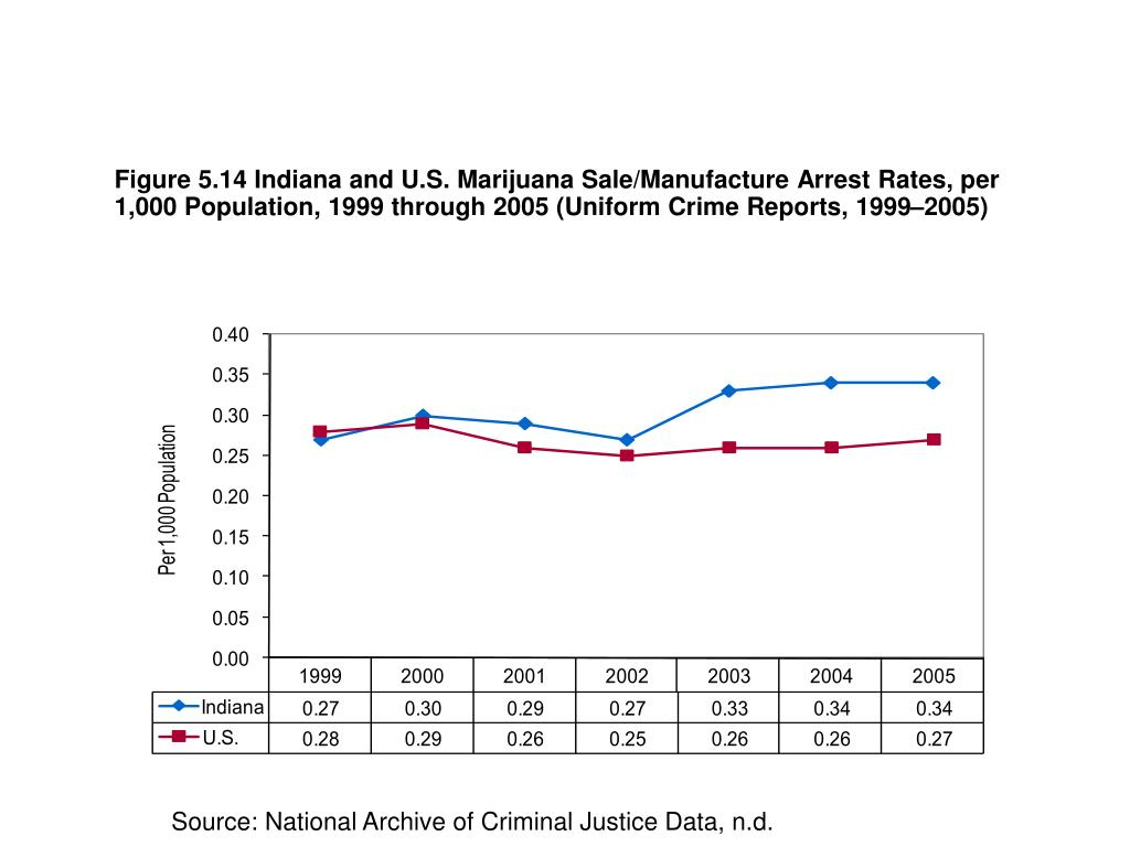 Figure 5.14 Indiana and U.S. Marijuana Sale/Manufacture Arrest Rates, per 1,000 Population, 1999 through 2005 (Uniform Crime Reports, 1999–2005)