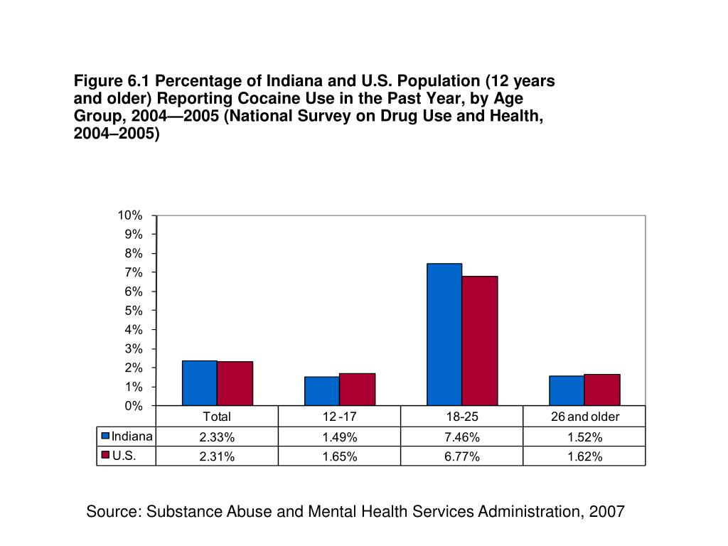 Figure 6.1 Percentage of Indiana and U.S. Population (12 years and older) Reporting Cocaine Use in the Past Year, by Age Group, 2004—2005 (National Survey on Drug Use and Health, 2004–2005)