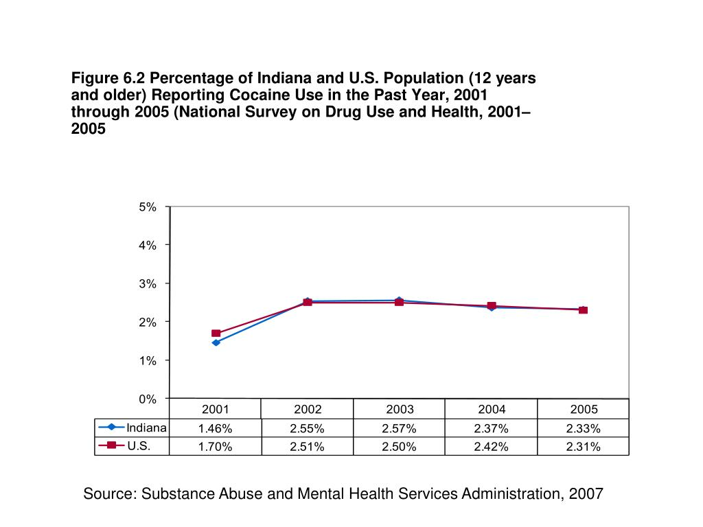 Figure 6.2 Percentage of Indiana and U.S. Population (12 years and older) Reporting Cocaine Use in the Past Year, 2001 through 2005 (National Survey on Drug Use and Health, 2001–2005