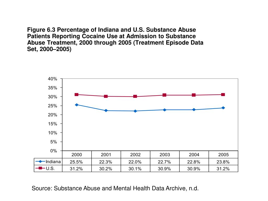 Figure 6.3 Percentage of Indiana and U.S. Substance Abuse Patients Reporting Cocaine Use at Admission to Substance Abuse Treatment, 2000 through 2005 (Treatment Episode Data Set, 2000–2005)