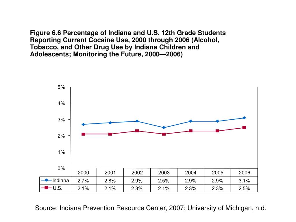 Figure 6.6 Percentage of Indiana and U.S. 12th Grade Students Reporting Current Cocaine Use, 2000 through 2006 (Alcohol, Tobacco, and Other Drug Use by Indiana Children and Adolescents; Monitoring the Future, 2000—2006)