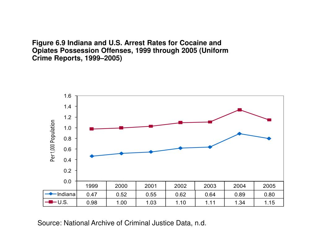 Figure 6.9 Indiana and U.S. Arrest Rates for Cocaine and Opiates Possession Offenses, 1999 through 2005 (Uniform Crime Reports, 1999–2005)