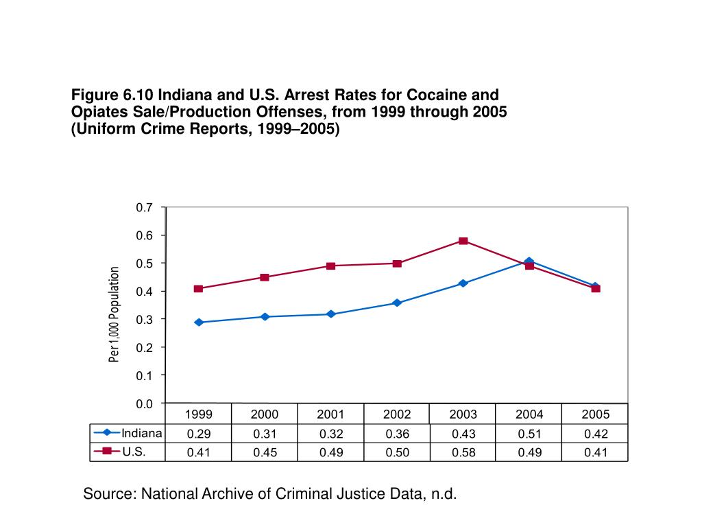 Figure 6.10 Indiana and U.S. Arrest Rates for Cocaine and Opiates Sale/Production Offenses, from 1999 through
