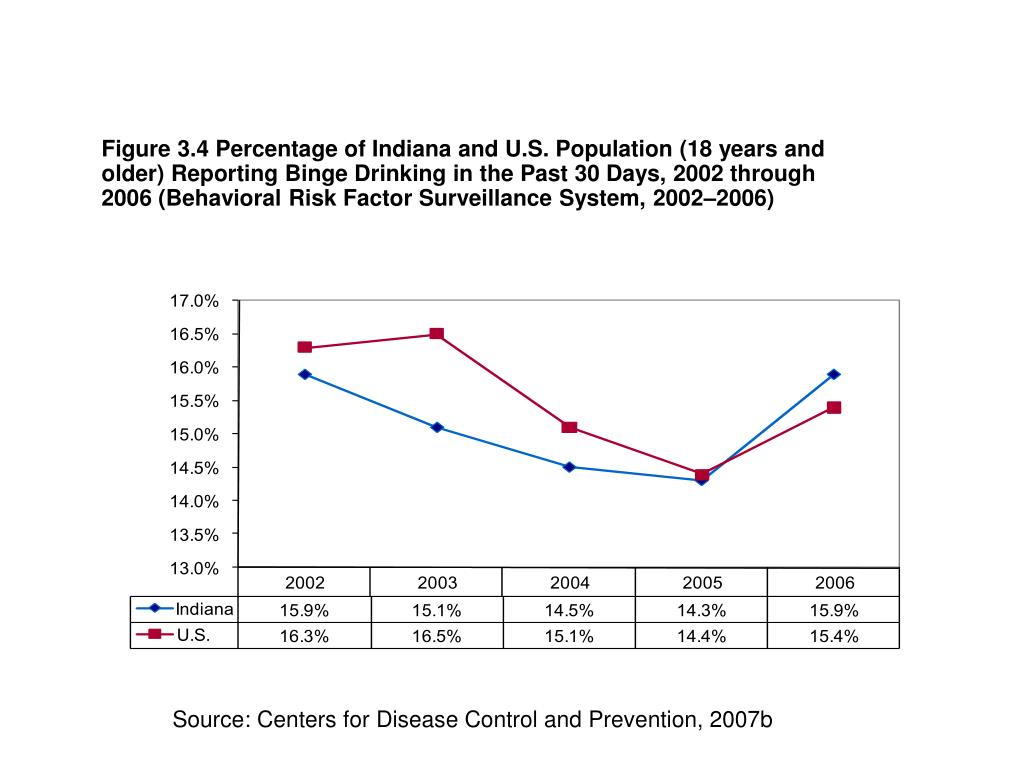 Figure 3.4 Percentage of Indiana and U.S. Population (18 years and older) Reporting Binge Drinking in the Past 30 Days, 2002 through 2006 (Behavioral Risk Factor Surveillance System, 2002–2006)