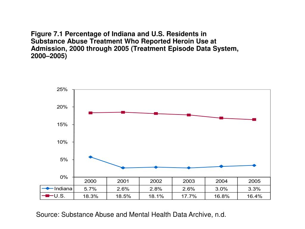 Figure 7.1 Percentage of Indiana and U.S. Residents in Substance Abuse Treatment Who Reported Heroin Use at